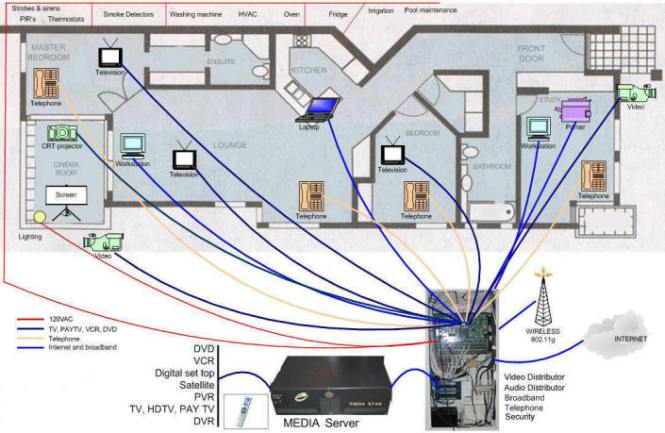home tv wiring diagram smart wired home packages explained and debunked  smart wired home packages explained and