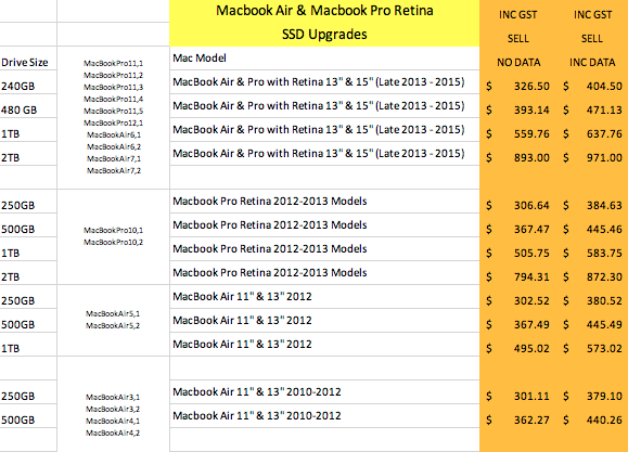 Macbook Air & Macbook Pro Retina SSD Upgrade prices