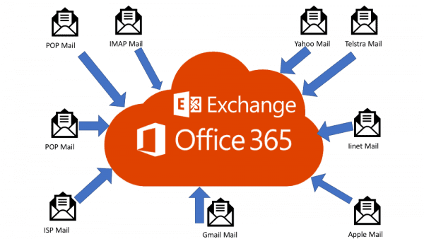 Office 365 email migration