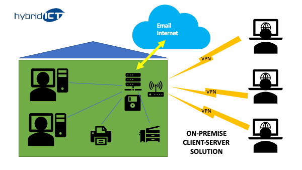 traditional on premise network solution