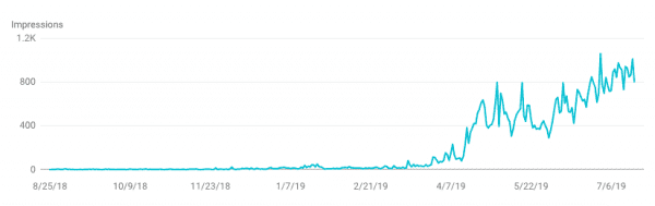 google ranking by month